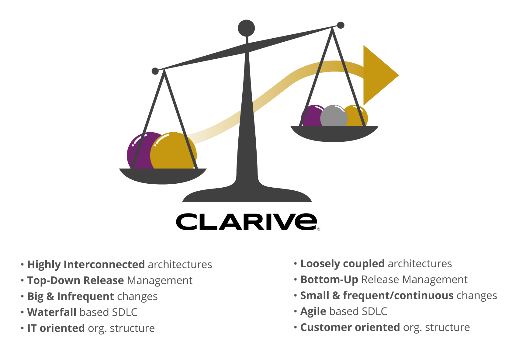 Transition with Clarive, is EASIER! Devops Agile