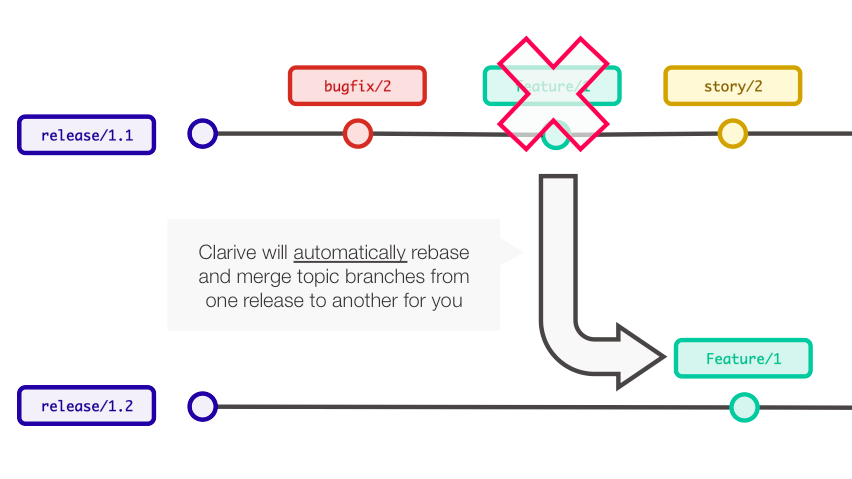 clarive automerging branching git