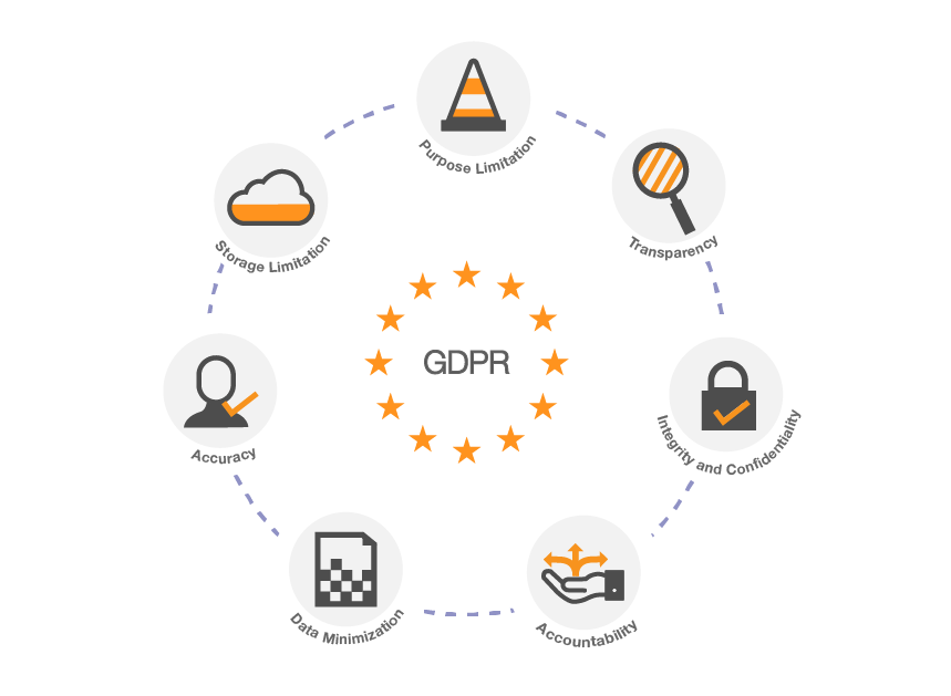 gdpr and Clarive