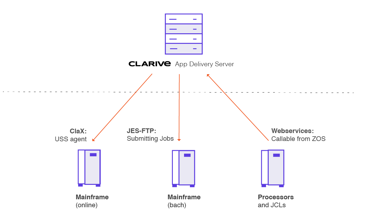 Clarive to Mainframe Integration Point