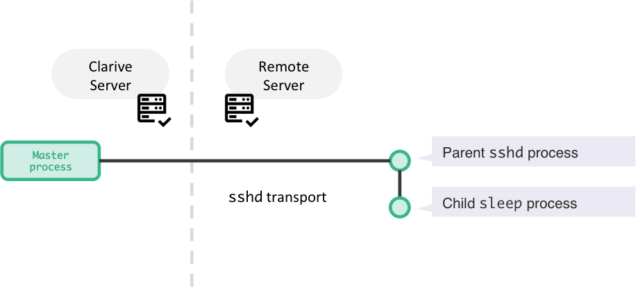 killing a remote process tree