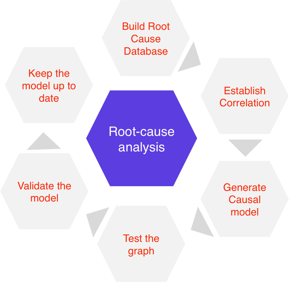 Clarive Root Cause Analysis Graph