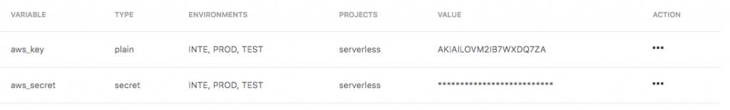 serverless aws clarive lambda variables