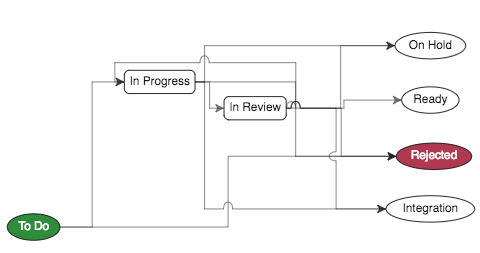 clarive topic workflow